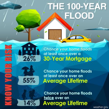 100year-flood
