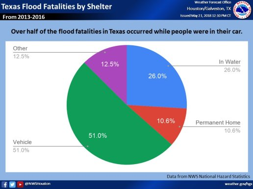 Flood Facts 2 NWS