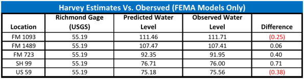 Harvey FEMA Estimates
