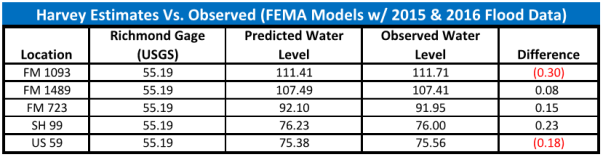 Harvey FEMA w Records Estimates