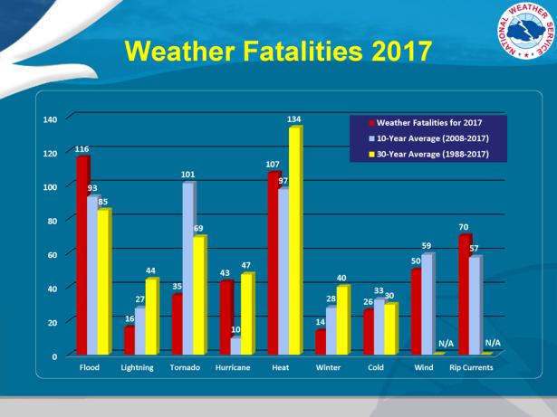 weather_fatalities
